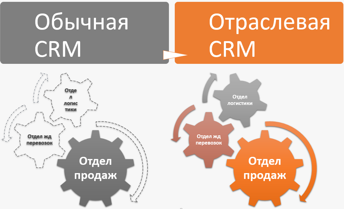 logistic crm vs.png